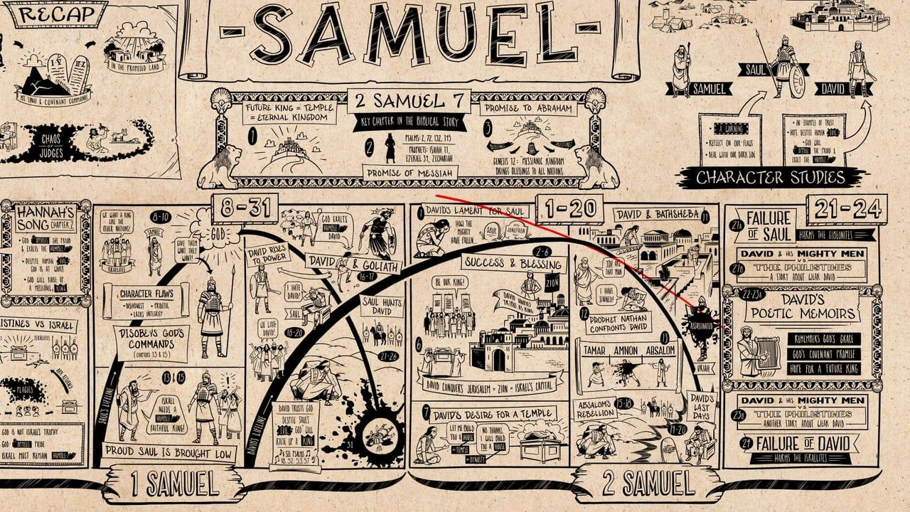 How to Read 2 Samuel