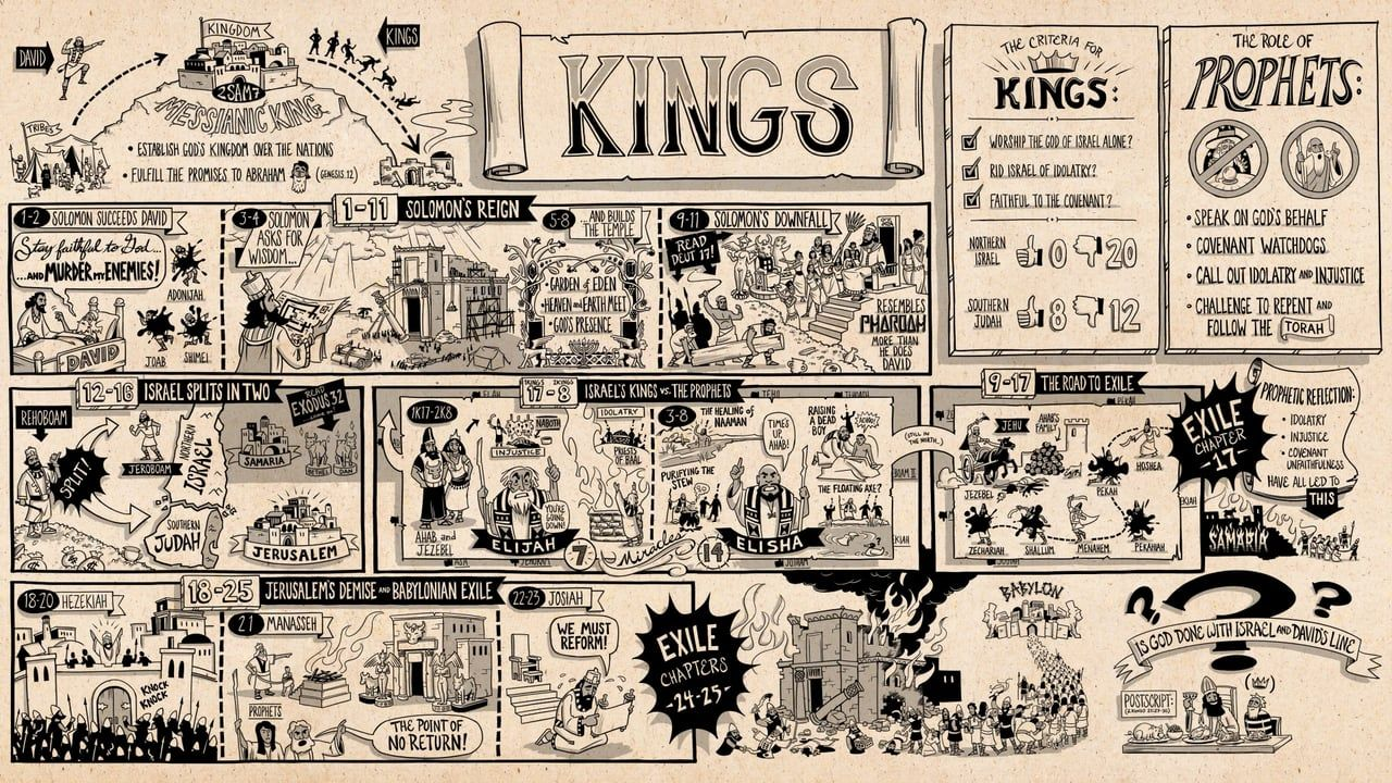How to Read 1 and 2 Kings