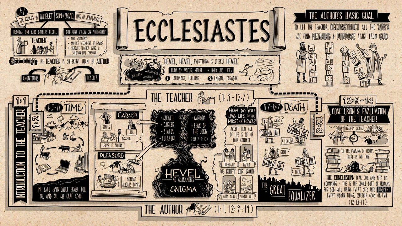 How to Read Ecclesiastes