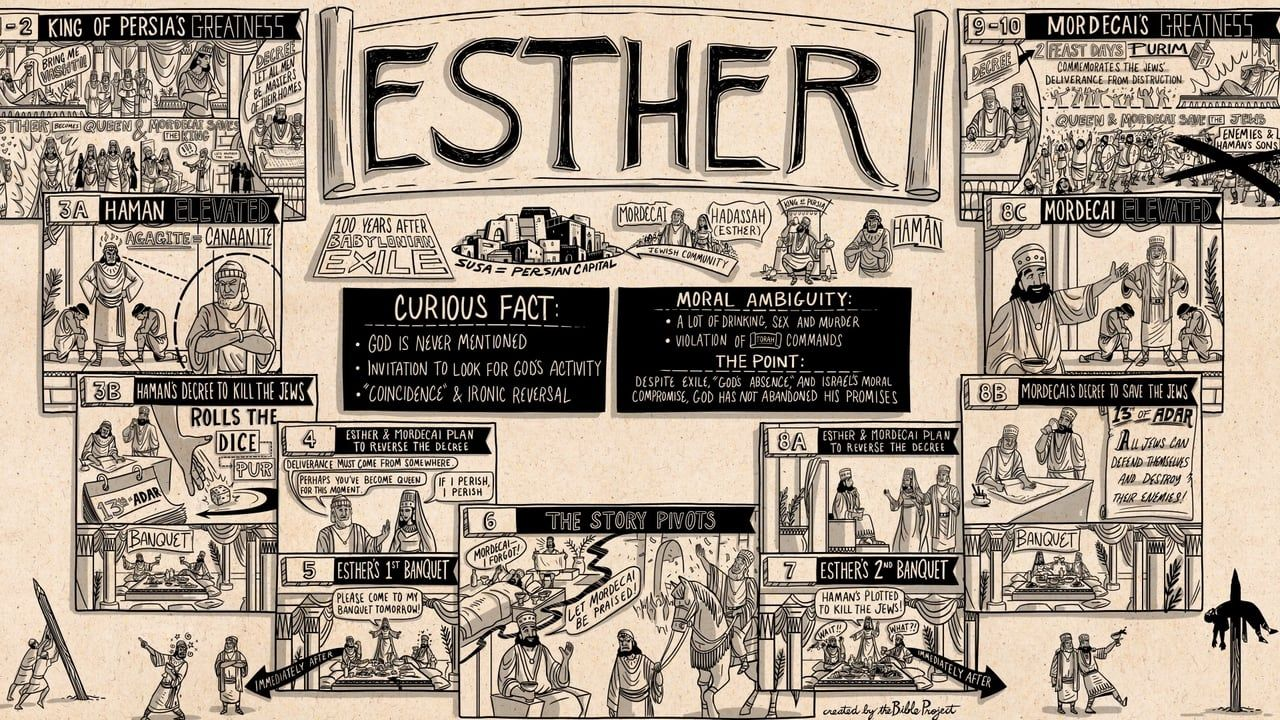 How to Read Esther