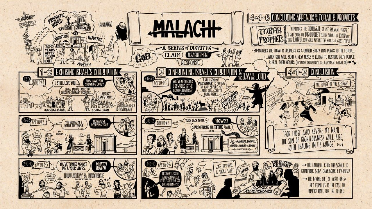 How to Read Malachi