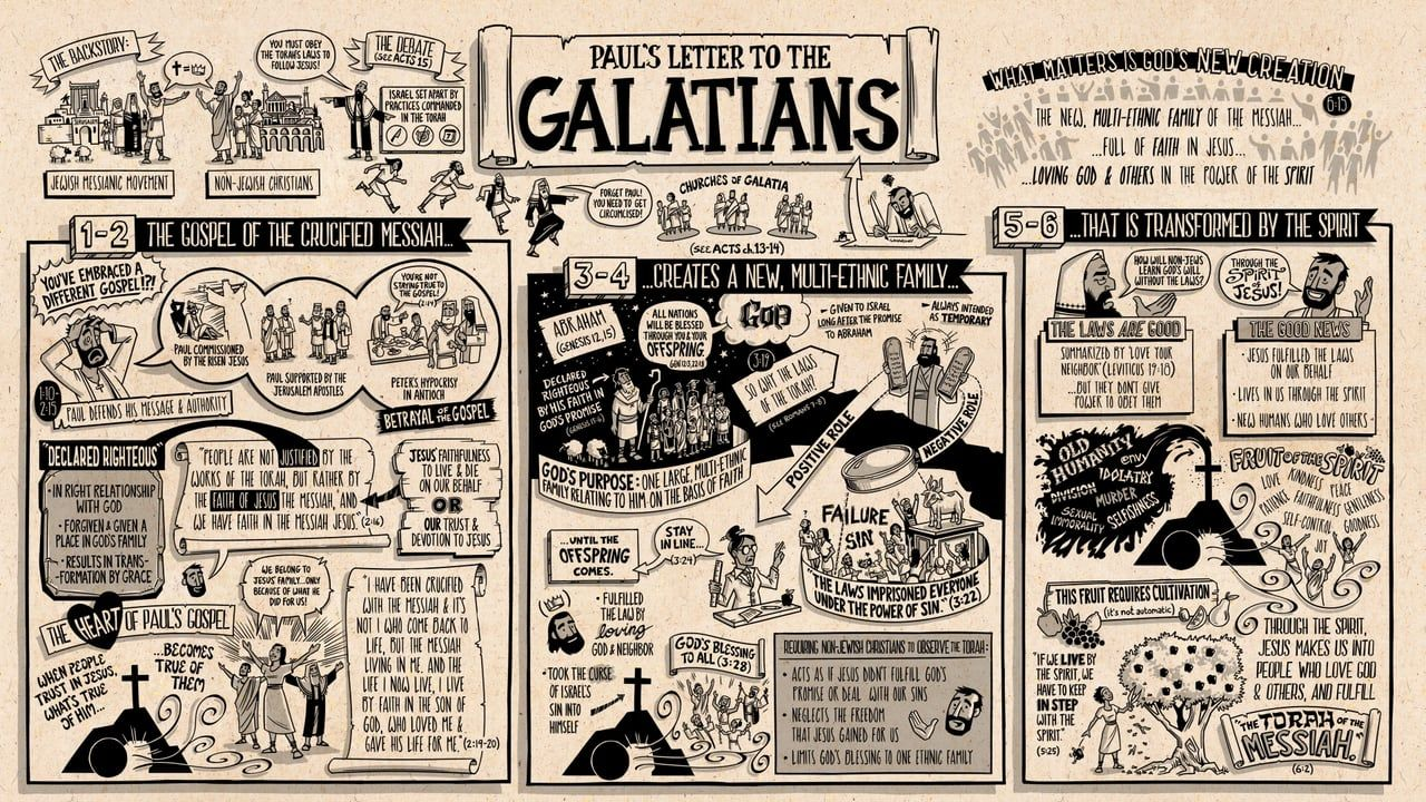 How to Read Galatians